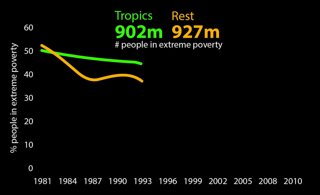 Although the proportion of the tropical  population living in extreme poverty  has halved in recent decades the overall number of people in extreme poverty has remained the same, and is much larger than in the rest of the world